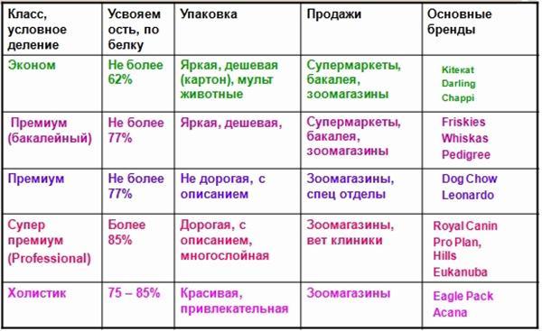 Классы кормов и их особенности
