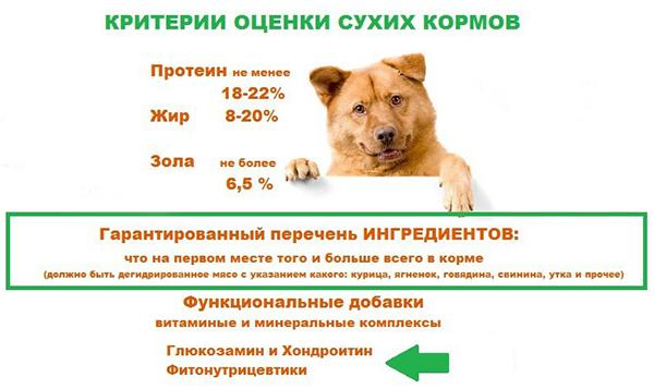 Состав простого сухого корма для собак