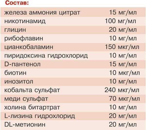 Лекарственное средство «Гемобаланс» для кошек: состав